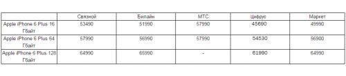 сравнение цен Apple iPhone 6 Plus
