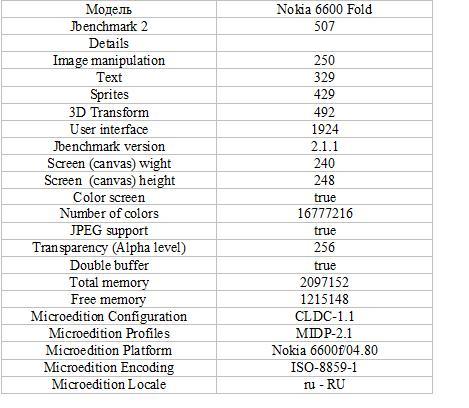 Обзор Nokia 6600 Fold – стильная штучка