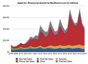 Мировые продажи Apple iPhone и iPad падают (новость про iPhone 5S).