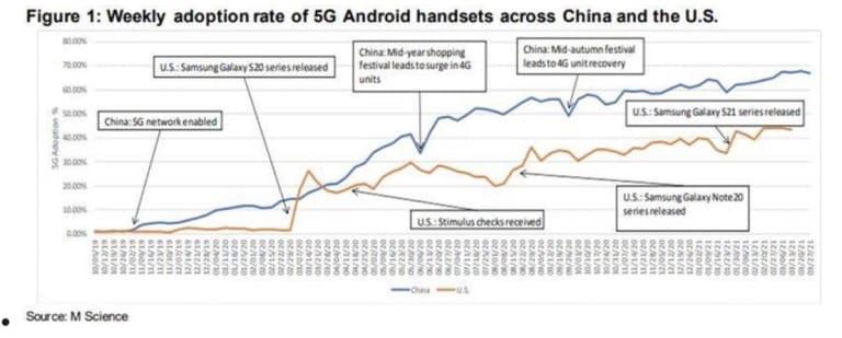 Oppo разгромила Huawei на 5G рынке!